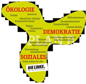 Wahlprogramm: DIE LINKE. Kreisverband Kreis Offenbach